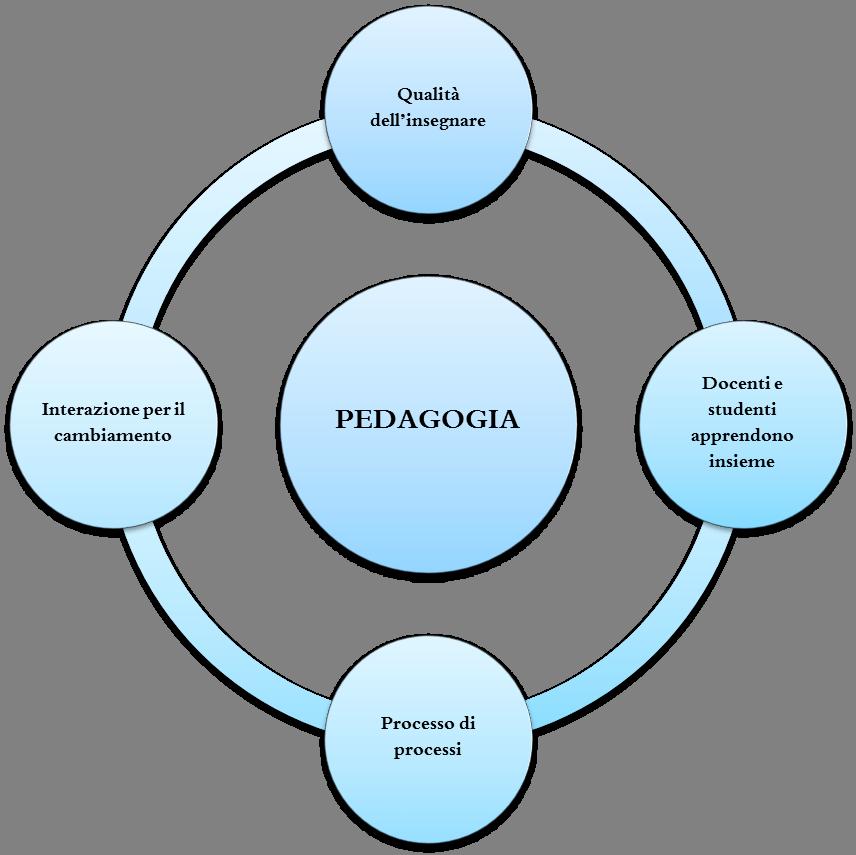 Pedagogia Immagine